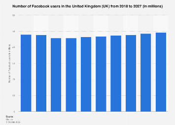 Forecast of Facebook user numbers in the United Kingdom (UK) 2015-2022