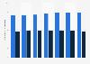Durchschnittsmieten für Büroimmobilien in Wien nach Lage bis 2016