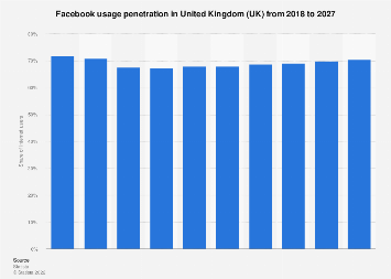 Forecast of the Facebook user penetration rate in the United Kingdom (UK) 2015-2022