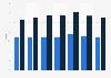 Renditen für Büroimmobilien in Wien nach Lage bis 2016