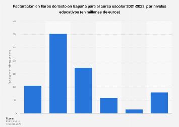 Ingresos por venta de libros de texto por nivel educativo España 2016-2017