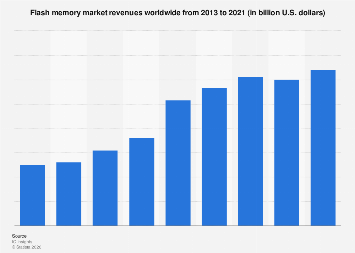 Flash memory market size worldwide 2013-2021