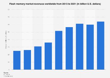 Flash memory market size worldwide 2013-2021