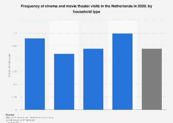 Frequency of cinema visits in the Netherlands in 2017, by household type