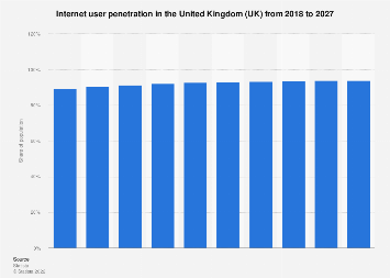 Forecast of the internet user penetration rate in the UK 2015-2022