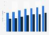 Durchschnittsmieten für Wohnimmobilien in Wien nach Lage bis 2016