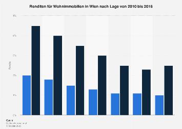 Renditen für Wohnimmobilien in Wien nach Lage bis 2016