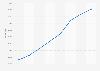 Australia social media user penetration 2015-2022