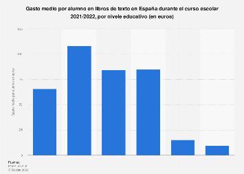 Gasto medio del alumno en libros de texto en España 2016-2017, por nivel educativo