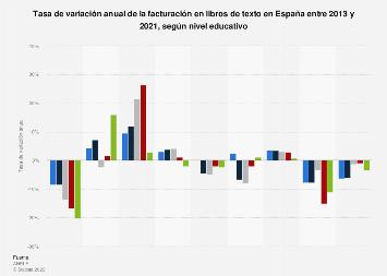 Variación de la facturación de libros de texto según nivel educativo España 2014-2016