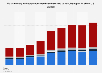 Flash memory market size worldwide 2013-2021, by region