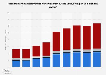 Flash memory market size worldwide 2013-2021, by region
