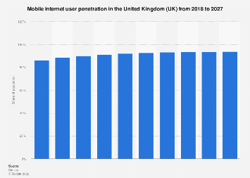 Forecast of the mobile internet user penetration rate in the UK 2015-2022