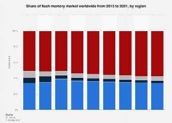 Flash memory market share worldwide 2013-2021, by region