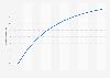 South Korea social media user penetration 2015-2022