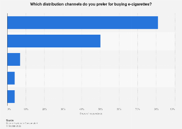 Italy: preferred distribution channels for e-cigarette 2015