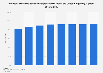 Forecast of the smartphone user penetration rate in the UK 2015-2022