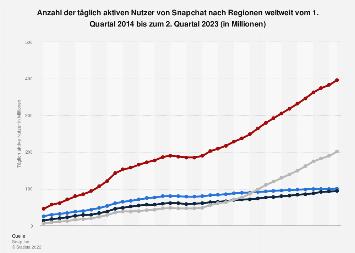 Anzahl der täglich aktiven Snapchat-Nutzer nach Regionen bis zum 3. Quartal 2017