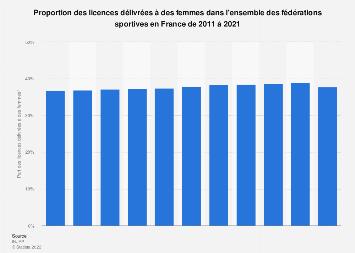 Part des licences sportives délivrées à des femmes en France 2011-2018