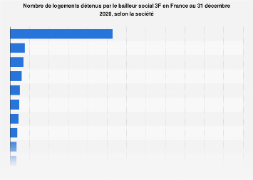 Logements implantés par le bailleur social 3F en France 2014-2016, par société