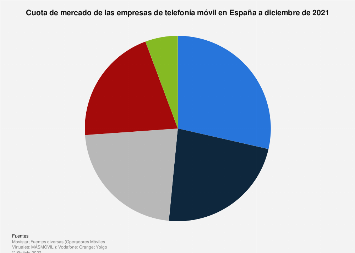 Cuota de mercado de los operadores de telefonía móvil en España a diciembre de 2017