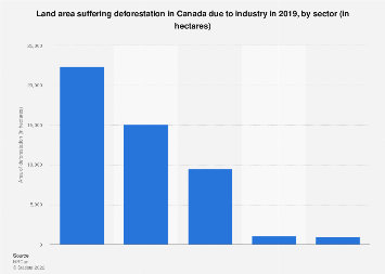Industry caused deforestation in Canada, by industry sector 2016