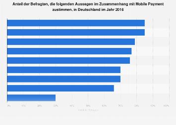 Umfrage zu Vor- und Nachteilen von Mobile Payment in Deutschland 2016