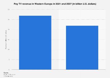 Pay TV revenue in Western Europe 2010-2023