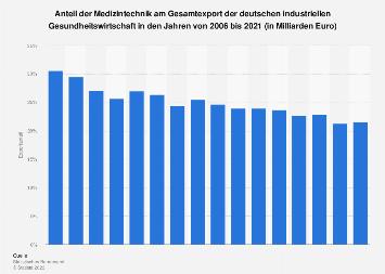 Anteil Medizintechnik am Gesamtexport der industriellen Gesundheitswirtschaft 2017