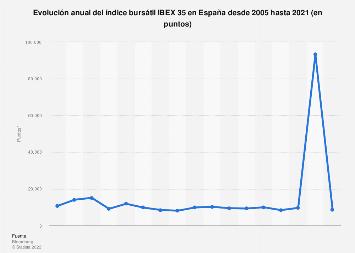 Evolución anual del índice IBEX 35 en España 2005-2017