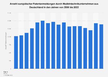 Europäische Patentanmeldungen durch deutsche Medizintechnikunternehmen bis 2018