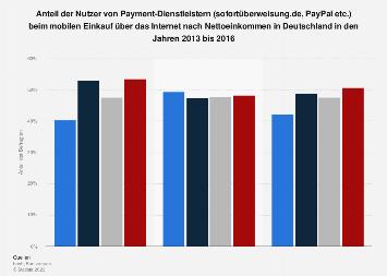 Nutzung von Payment-Dienstleistern nach Einkommen in Deutschland bis 2016