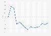 Evolución anual del índice IBEX Small Cap en España 2005-2015