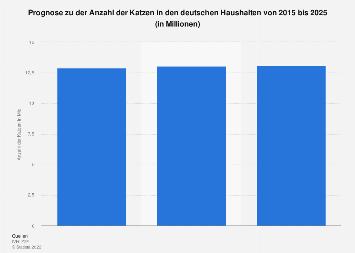 Anzahl der als Haustier gehaltenen Katzen in Deutschland bis 2025