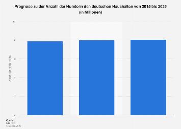 Anzahl der als Haustier gehaltenen Hunde in Deutschland bis 2025