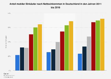 Anteil mobiler Einkäufer nach Nettoeinkommen in Deutschland bis 2016