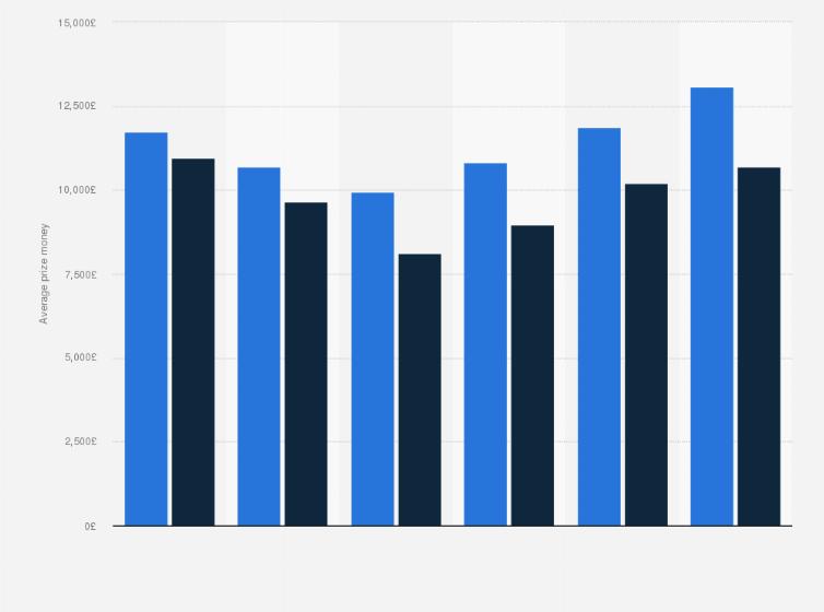 Average prize money per horse race in GB 2014 | Statista
