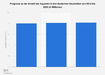 Anzahl der Aquarien in Haushalten in Deutschland bis 2025