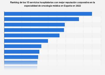 Servicios hospitalarios con mejor reputación en oncología médica España 2017
