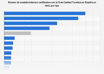 Establecimientos certificados con la Q de Calidad Turística por tipo España 2017