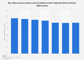 Italy: box office of dance and concertinos events 2013-2016