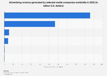 Media companies: ad revenues 2017