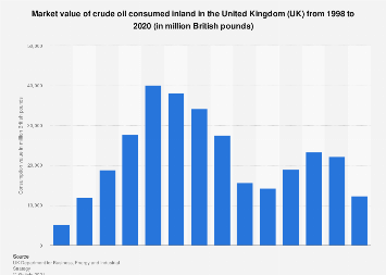 Total value of crude oil consumed in the United Kingdom (UK) from 1998 to 2016
