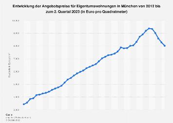 Kaufpreis für Eigentumswohnungen in München bis 2019
