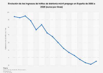 Telefonía móvil prepago: ingreso medio por línea España 2005-2016