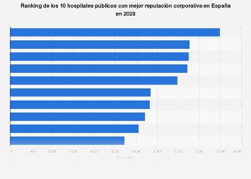 Hospitales públicos con mejor reputación corporativa España 2018
