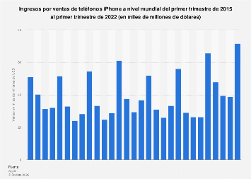 Volumen de ventas globales de teléfonos iPhone T1 2015-T1 2018