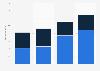 Umsatz der österreichischen Biopharmaindustrie bis 2017