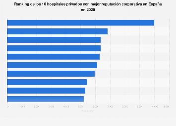 Hospitales privados con mejor reputación corporativa España 2018