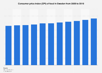 Consumer price index (CPI) of food in Sweden 2005-2016